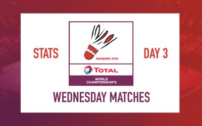 WC statistics – Chen Long slowest player